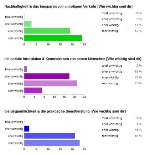 BringBee_Meinungen